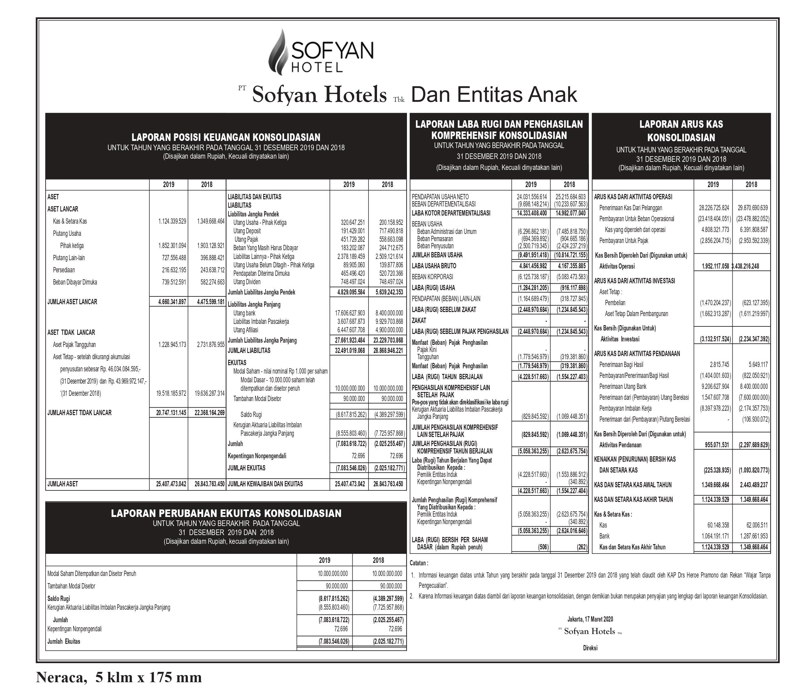 Laporan Keuangan Sofyan Hotel Tbk